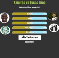 Ramires vs Lucas Lima h2h player stats
