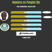 Ramires vs Pengfei Xie h2h player stats