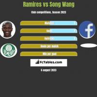 Ramires vs Song Wang h2h player stats