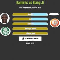 Ramires vs Xiang Ji h2h player stats