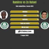 Ramires vs Ze Rafael h2h player stats