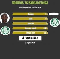 Ramires vs Raphael Veiga h2h player stats