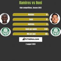 Ramires vs Roni h2h player stats