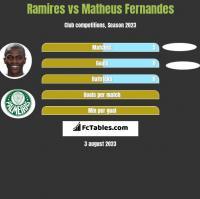 Ramires vs Matheus Fernandes h2h player stats