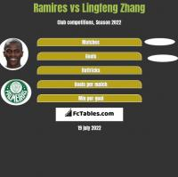 Ramires vs Lingfeng Zhang h2h player stats