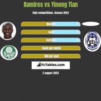 Ramires vs Yinong Tian h2h player stats