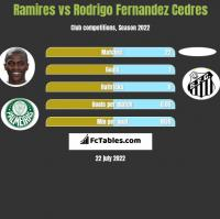 Ramires vs Rodrigo Fernandez Cedres h2h player stats