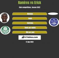 Ramires vs Erick h2h player stats