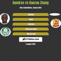 Ramires vs Haoran Zhang h2h player stats