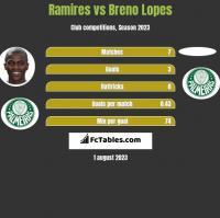Ramires vs Breno Lopes h2h player stats
