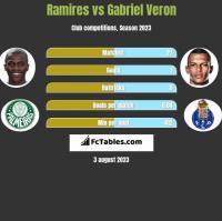 Ramires vs Gabriel Veron h2h player stats