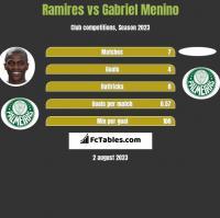 Ramires vs Gabriel Menino h2h player stats