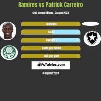 Ramires vs Patrick Carreiro h2h player stats