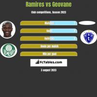 Ramires vs Geovane h2h player stats
