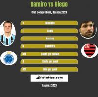 Ramiro vs Diego h2h player stats
