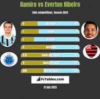 Ramiro vs Everton Ribeiro h2h player stats