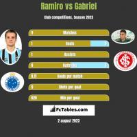 Ramiro vs Gabriel h2h player stats