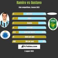 Ramiro vs Gustavo h2h player stats