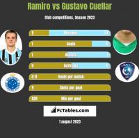 Ramiro vs Gustavo Cuellar h2h player stats