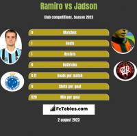 Ramiro vs Jadson h2h player stats