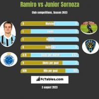 Ramiro vs Junior Sornoza h2h player stats