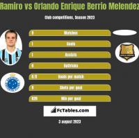 Ramiro vs Orlando Enrique Berrio Melendez h2h player stats