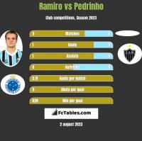 Ramiro vs Pedrinho h2h player stats