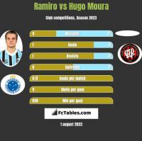 Ramiro vs Hugo Moura h2h player stats