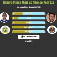 Ramiro Funes Mori vs Alfonso Pedraza h2h player stats