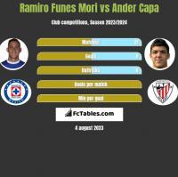 Ramiro Funes Mori vs Ander Capa h2h player stats