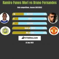 Ramiro Funes Mori vs Bruno Fernandes h2h player stats