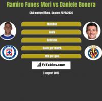 Ramiro Funes Mori vs Daniele Bonera h2h player stats