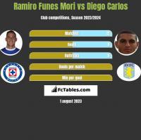 Ramiro Funes Mori vs Diego Carlos h2h player stats