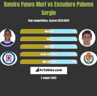 Ramiro Funes Mori vs Escudero Palomo Sergio h2h player stats