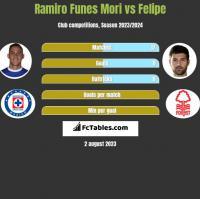 Ramiro Funes Mori vs Felipe h2h player stats