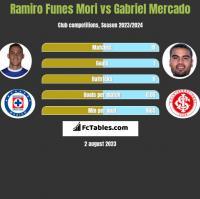 Ramiro Funes Mori vs Gabriel Mercado h2h player stats