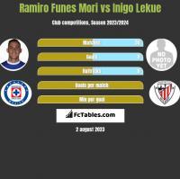 Ramiro Funes Mori vs Inigo Lekue h2h player stats