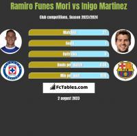 Ramiro Funes Mori vs Inigo Martinez h2h player stats