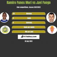 Ramiro Funes Mori vs Javi Fuego h2h player stats