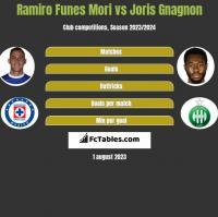 Ramiro Funes Mori vs Joris Gnagnon h2h player stats