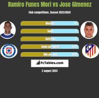Ramiro Funes Mori vs Jose Gimenez h2h player stats