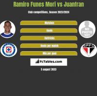 Ramiro Funes Mori vs Juanfran h2h player stats