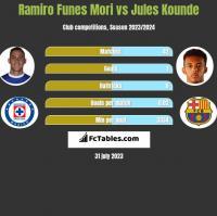 Ramiro Funes Mori vs Jules Kounde h2h player stats
