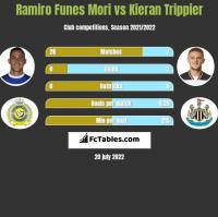 Ramiro Funes Mori vs Kieran Trippier h2h player stats