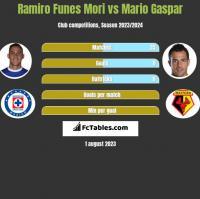 Ramiro Funes Mori vs Mario Gaspar h2h player stats