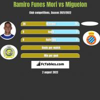 Ramiro Funes Mori vs Miguelon h2h player stats