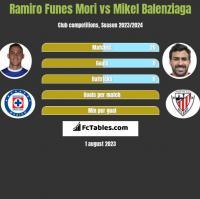 Ramiro Funes Mori vs Mikel Balenziaga h2h player stats