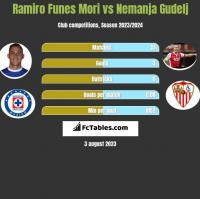 Ramiro Funes Mori vs Nemanja Gudelj h2h player stats