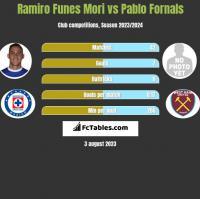 Ramiro Funes Mori vs Pablo Fornals h2h player stats