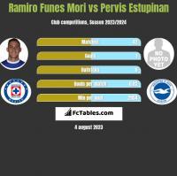 Ramiro Funes Mori vs Pervis Estupinan h2h player stats